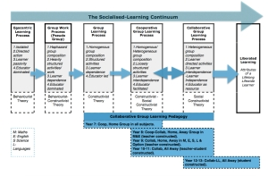 School Based Socialised-Learning Continuum